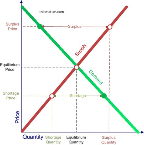 shortage diagram image gallery shortage economics
