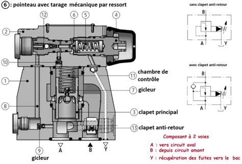 hydraulique de la mecanique des fluides  la
