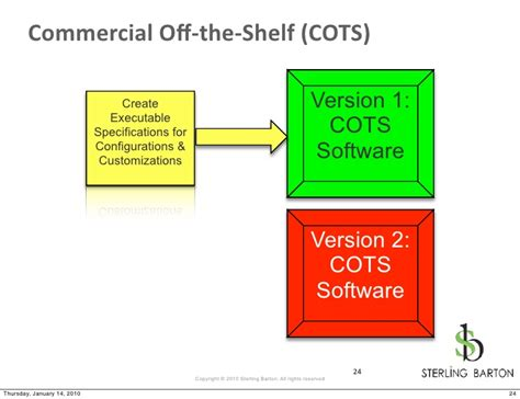 What Does The Shelf Software by Executable Specifications Agile Palooza