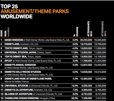 theme park attendance tea releases latest theme park attendance report