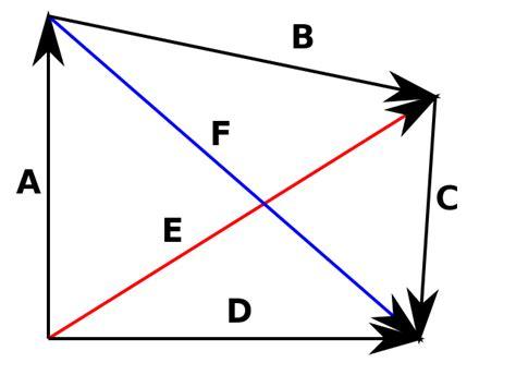 vector tutorial in physics vectors an elementary tutorial