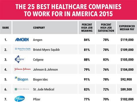 Top Mba Companies by Best Us Healthcare Companies To Work For Business Insider