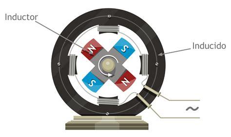 el inductor electrico inductor electrico 28 images electricidad pr 225 ctica julio 2011 electronica basica