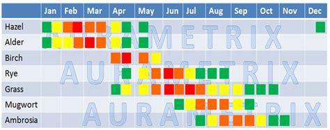 Allergy Season Calendar Environmental Health Allergy Seasons In Germany