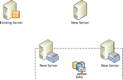dag diagram migrating from a single exchange 2010 server to high