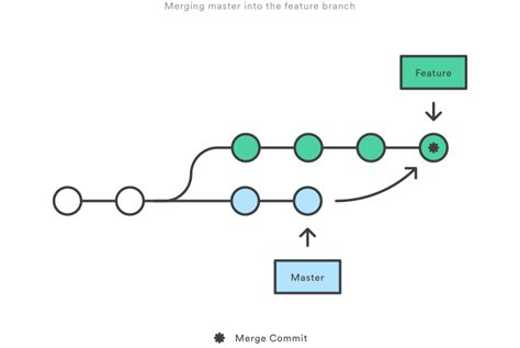 git tutorial diagram how to use git to track changes in translation files