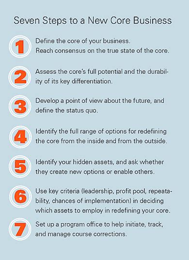 7 Steps To Finding The by Finding Your Next Business