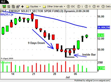 how to start swing trading swing trading week in review july 9 2010 swing