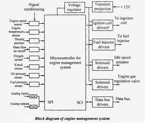 Car Engine Management System Block Diagram mechatronics engine management system