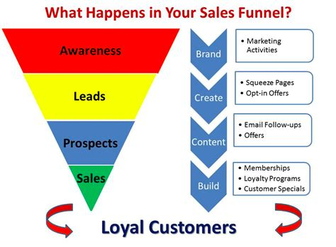 why retail stores need to the shortest sales funnel