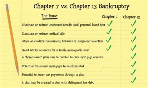 buying a house after bankruptcy chapter 7 after chapter 7 discharge can i buy a house 28 images can your chapter 7