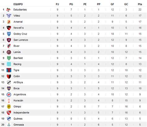 tabla posiciones tabla de posiciones de la copa movistar 2016 calendar