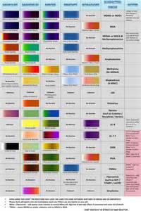 what color is cocaine dancesafe marquis reagent testing kit