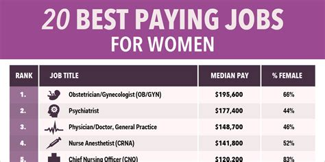 best paying jobs highest paying jobs for women business insider