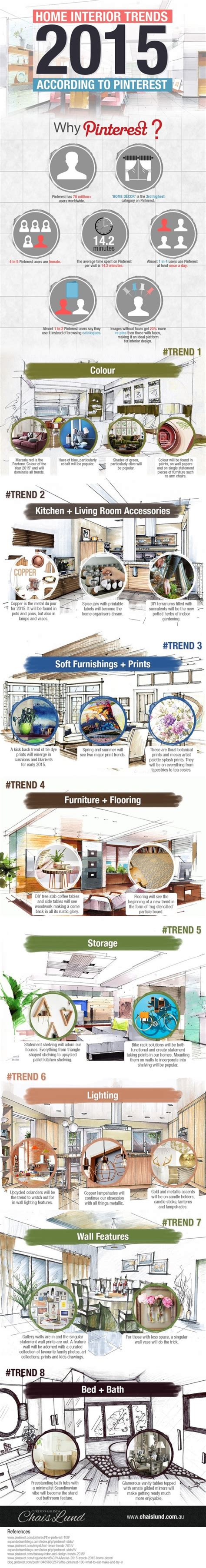 home interior trends 2015 home interior trends for 2015 according to