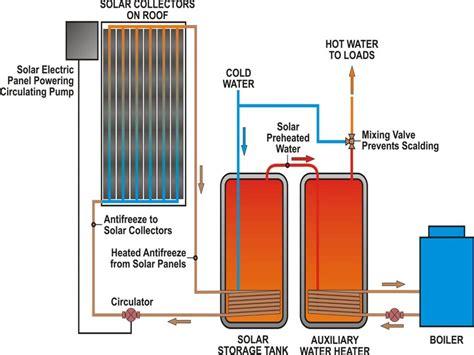 Green Energy Solar Water Heater solar water aj barnes plumbing heating ltd