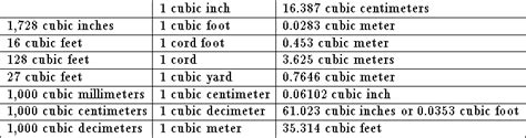 How To Measure Cubic Yards No Title