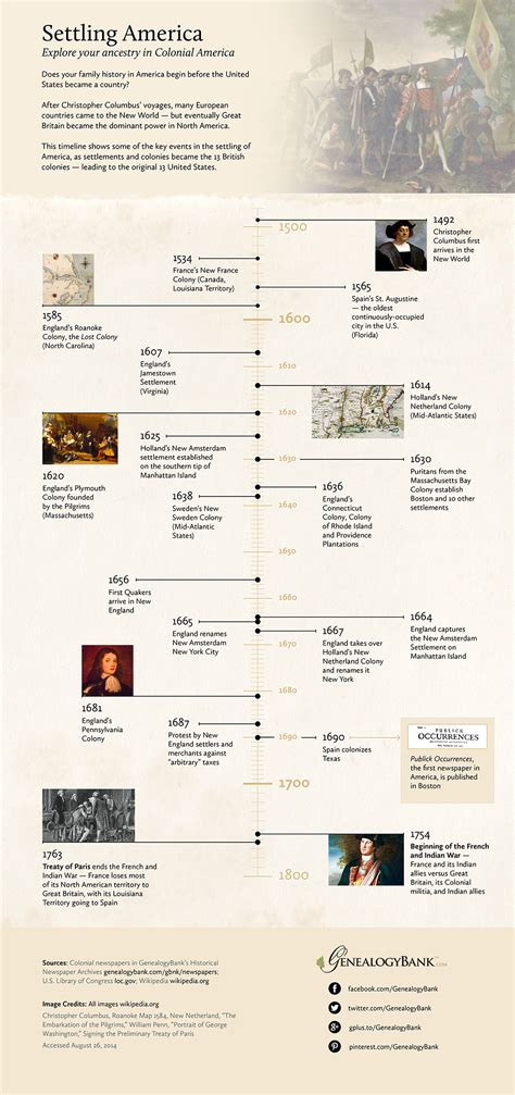 united states timeline map on