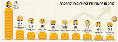 top 10 richest of south 2017 see biography profile history net worth forbes s 10 richest filipinos in 2017 businessworld