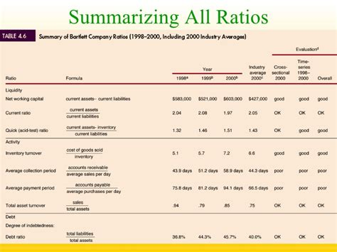 cross sectional ratio analysis financial ratio analysis
