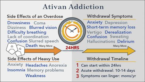 Ativan For Detox by Ativan Addiction Treatment Signs Symptoms Withdrawal