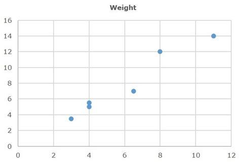 javafx layout weight javafx scatter chart