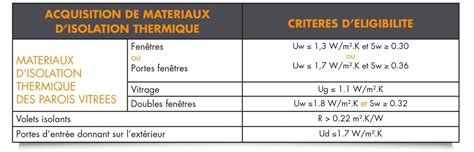 Credit Impot Formation Dirigeant 2014 Plafond Cr 233 Dit D Imp 244 T Pour La Transition Energ 233 Tique Cite 2015 2016 Swao