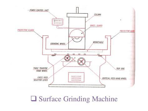 surface grinder diagram
