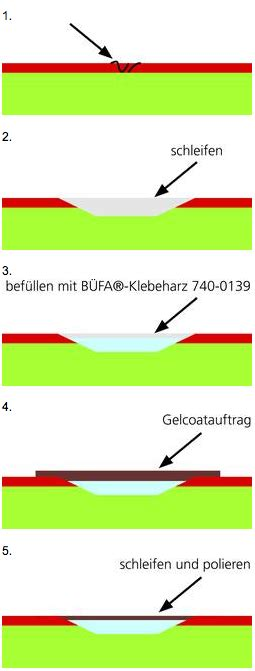 Bootsdeck Polieren by Formenreparatur Und Instandhaltung Reparatur Einer Gfk Form
