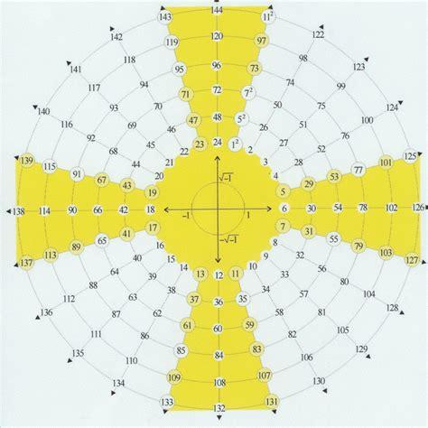 prime number pattern in nature nombres premiers le b 226 ton dans la fourmili 232 re fourmilli 232 re