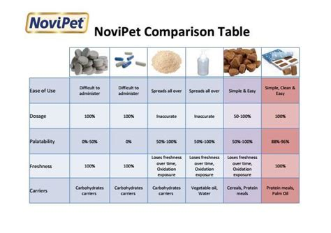 Nutritional Yeast 100gram novipet omega 3 and 6 supplement for dogs
