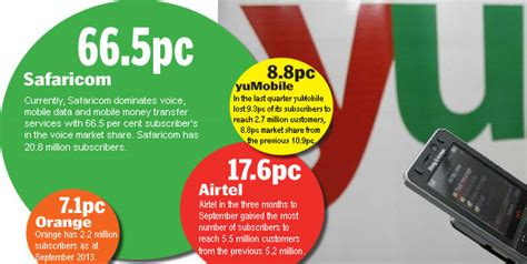 Airtel Mba Competition by Cak Out Automatic Clearance Of Yumobile Sale To