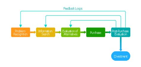 strategic decision process block diagram block diagram customer decision block diagram