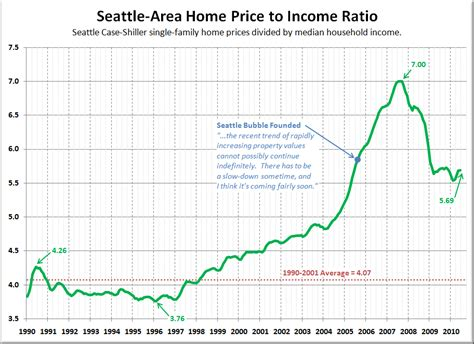 big picture week price to income ratio seattle