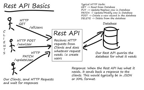 rest template tutorial what is a restful api tutorialedge net