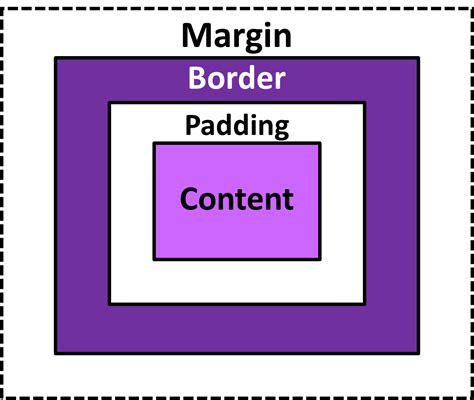 css layout box model css box model megatek ict academy
