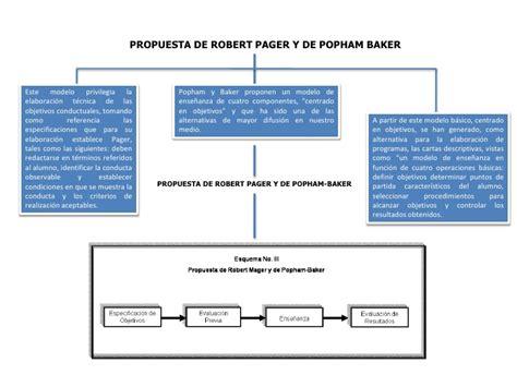 Modelo Curricular Robert Gagné Mapa Conceptual