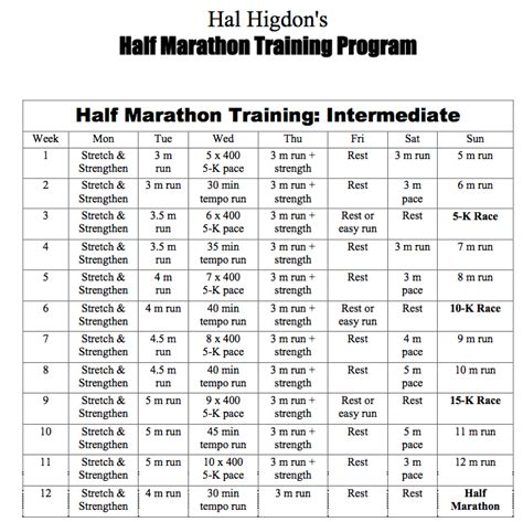 half marathon training plans on pinterest half marathon training hal higdon half marathon training program i ve been