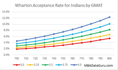 How To Get Into Wharton Mba From India Quora by What Is An Acceptable Gmat Score To Get Into Harvard Or