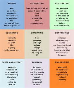 Best Vocabulary Words For Essays by 17 Best Ideas About Academic Writing On Creative Writing Essay Writing And Writing