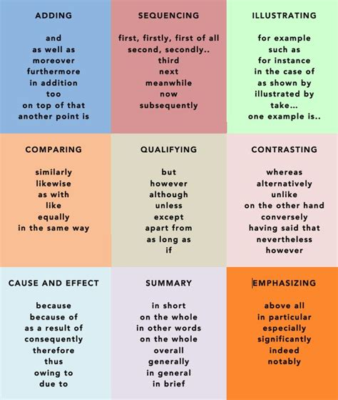 Vocabulary For Essay Writing by 17 Best Ideas About Academic Writing On