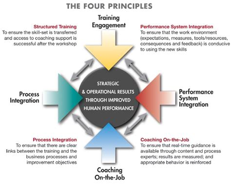 the means to an end four principles to maximize