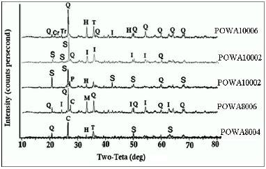 xrd pattern amorphous silica xrd patterns of powa sles q quartz s amorphous silica