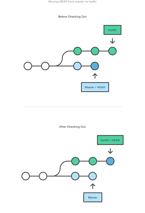 tutorial git atlassian resetting checking out reverting atlassian git tutorial