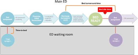 improving emergency department flow  optimized bed