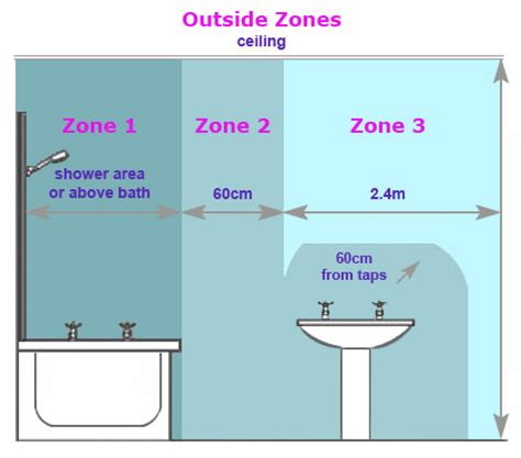 Shower Vone 1 bathroom zones
