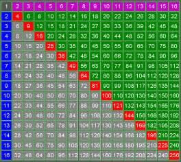 873 math 2010 meldrick s square numbers post