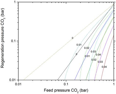 vacuum swing adsorption minerals free full text carbon dioxide sorption