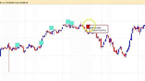 candlestick pattern indicator youtube nifty bank nifty candle stick patterns indicators