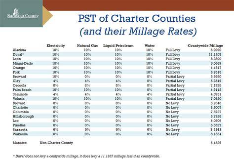 Alabama Sales Tax Lookup By Address Tax Rates Department Of Revenue Pdf